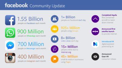 Neue offizielle Facebook-Nutzerzahlen: 1,5 Mrd. aktive Nutzer, 900 Mio. WhatsApp-Nutzer, 400 Mio. Instagram-Nutzer …
