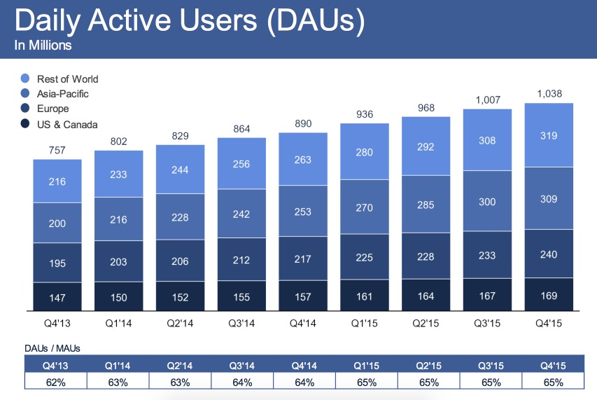 dialy-active-users