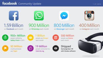 Die ersten offiziellen Facebook-Nutzerzahlen für das Jahr 2016