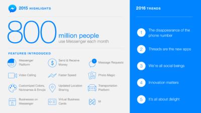 800 Millionen Facebook Messenger-Nutzer. So entwickelt er sich in 2016 weiter