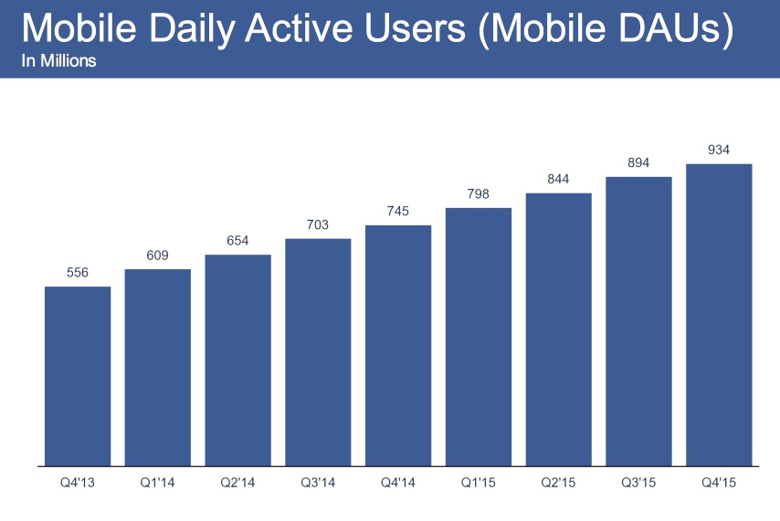 mobile-daily-facebook-users