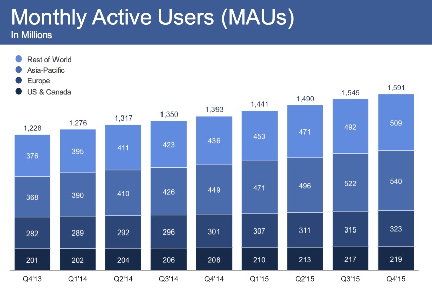 monthly-active-facebook-users