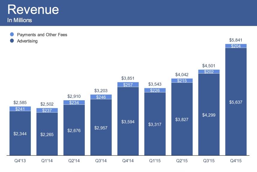 umsatz-facebook-2015