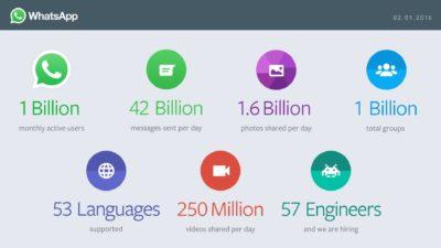 WhatsApp mit 1 Milliarde Nutzern und 42 Milliarden Nachrichten pro Tag