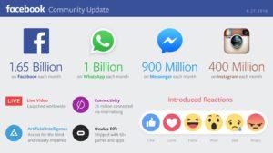 facebook-quartal-1-2016