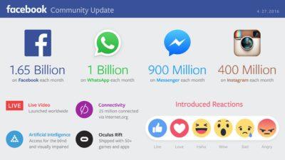 Aktuelle Facebook Nutzerzahlen: 1.65 Mrd. Nutzer, 1.5 Mrd. mobile Nutzer, 1 Mrd. bei WhatsApp, 900 Mio. im Messenger …
