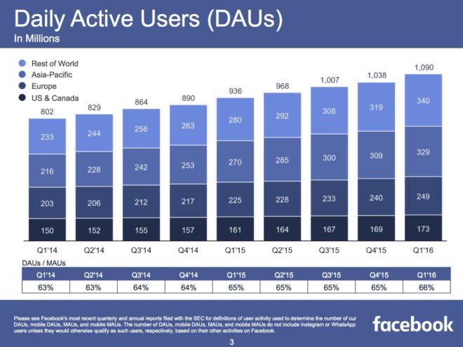 FB-Q1-2016-DAUs