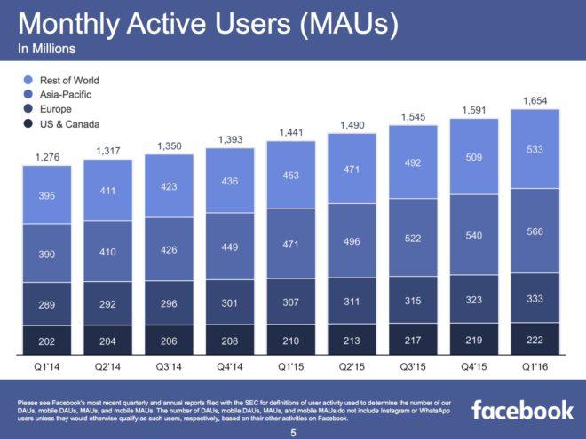 FB-Q1-2016-MAUs