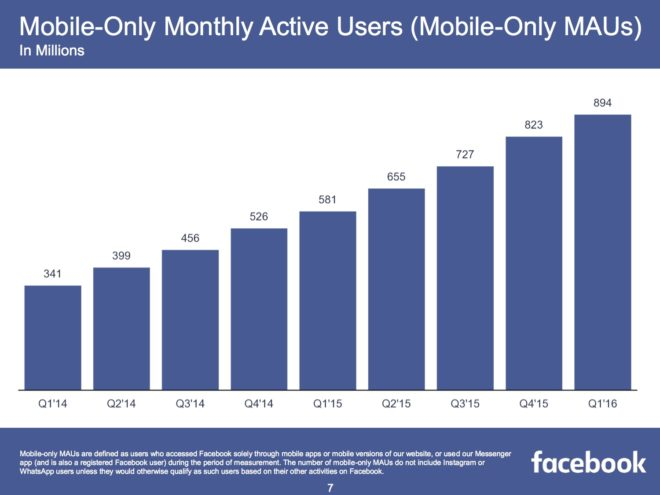 FB-Q1-2016-Mobile-Only