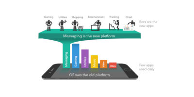 Facebook Messenger Bots Einführung: Was sind Chatbots und warum werden sie wichtig? (1/4)