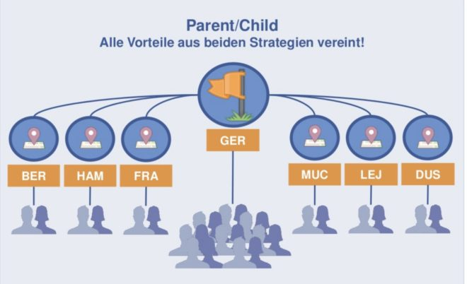 parent-child-struktur