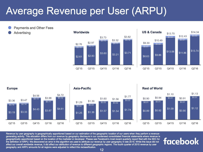 Facebook Umsatz je Nutzer in Europa und Deutschland