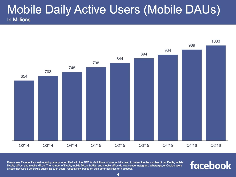 Täglich aktive Mobile Facebook Nutzer im zweiten Quartal 2016