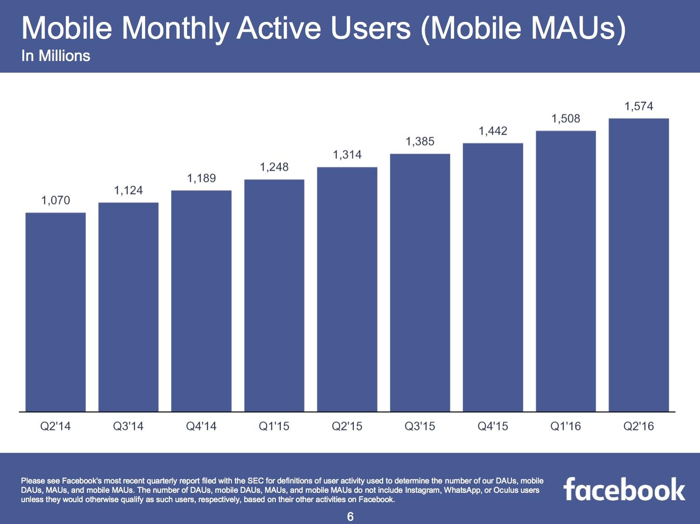 Mobile Facebook Nutzer im zweiten Quartal 2016