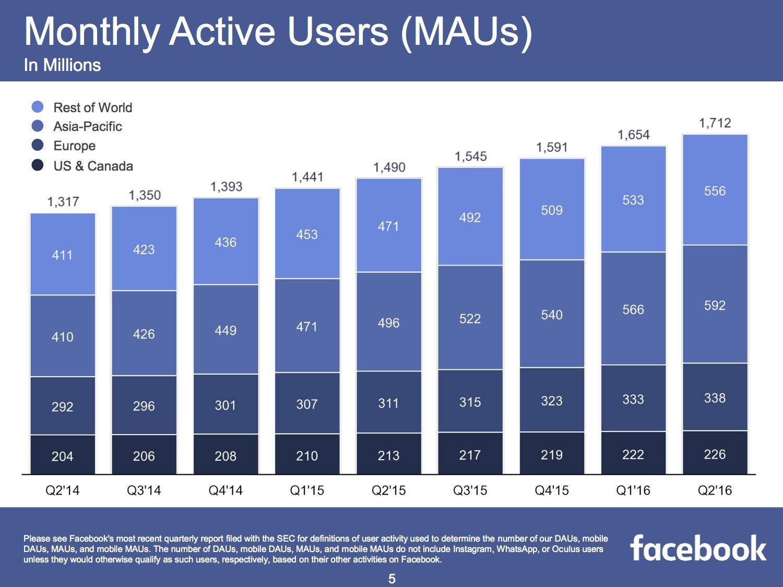 Monatlich aktive Facebook Nutzer im zweiten Quartal 2016