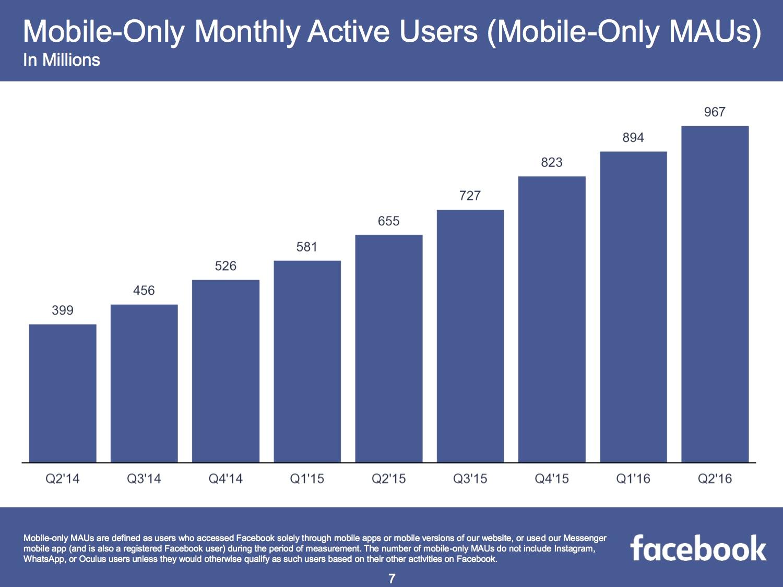 Nur noch Mobile Facebook Nutzer im zweiten Quartal 2016