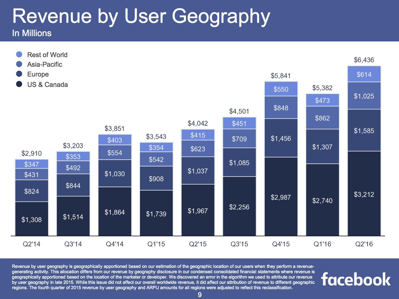 Facebook Umsatz je Region