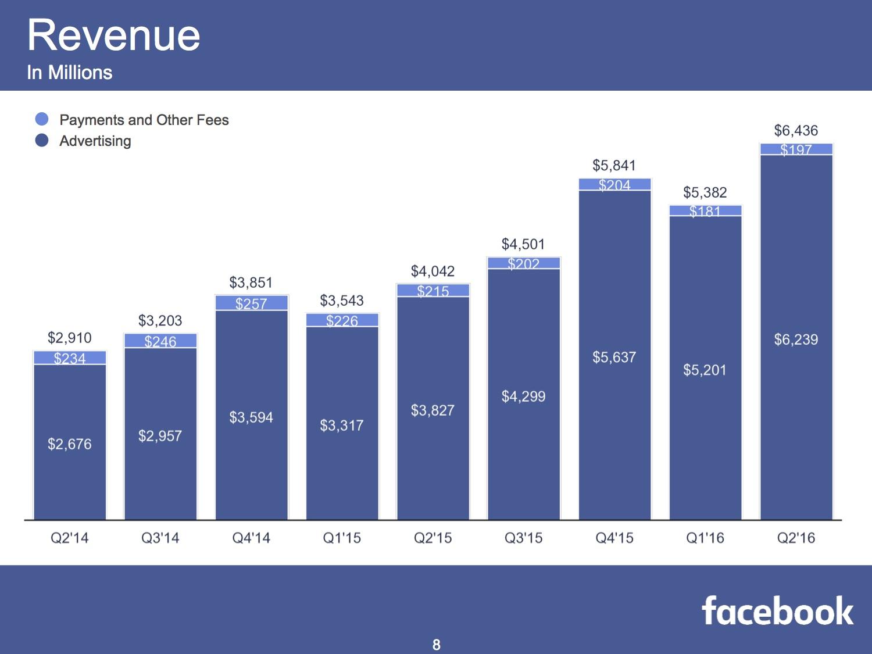 Facebook Umsatz im zweiten Quartal 2016