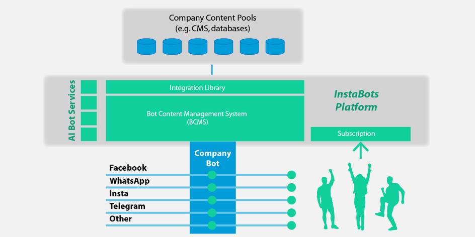 Facebook Bot Content Management Systeme – Einführung in Bots (3/4)
