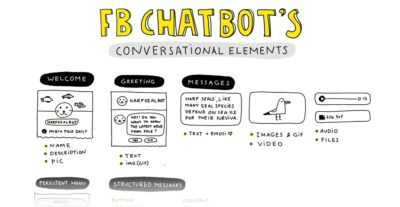 Cheat Sheet: Alle Facebook Bot Interaktionen in einer Grafik