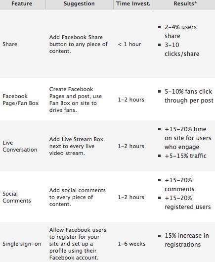 Ein Jahr Facebook Connect