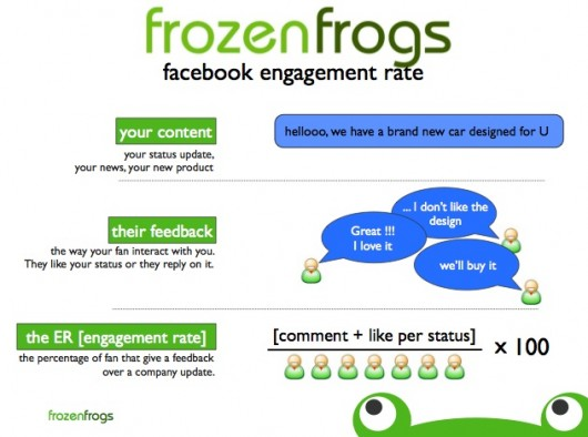 Facebook Engagement Rate (Quelle: Frozenfrogs)