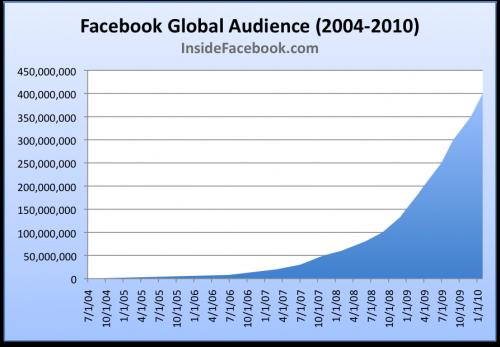 Geburtstagsticker +++ 6 Jahre Facebook, 400 Mio User, 6 Neue Produkte