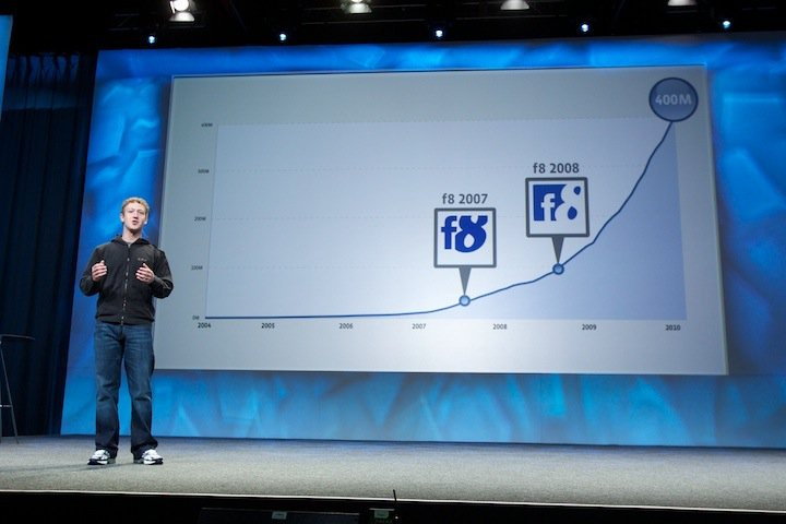 Videos – F8: Mark Zuckerberg Speech