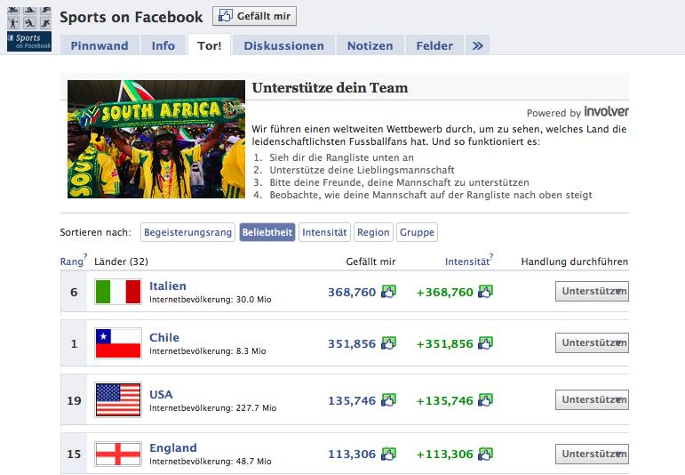 Facebook Ranking zur WM 2010 – Welches Land hat die leidenschaftlichsten Fußballfans