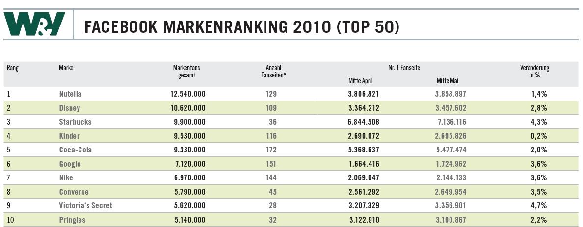 Top 50 – Facebook Markenranking 2010 (W&V)