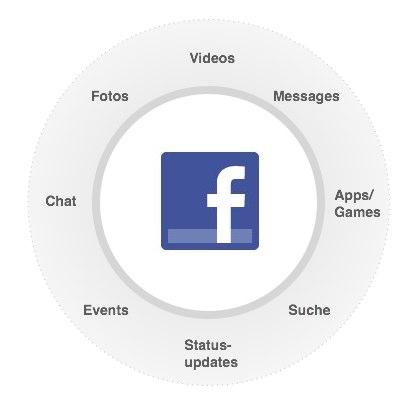 Facebook – 360 Grad Entertainment