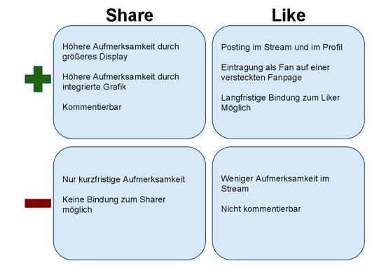 Der Facebook Like Button (Whitepaper)