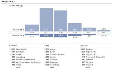 """Von Facebook Fans lernen – Ein Blick in die Statistiken hinter Facebook Pages – """"Facebook Insights"""""""