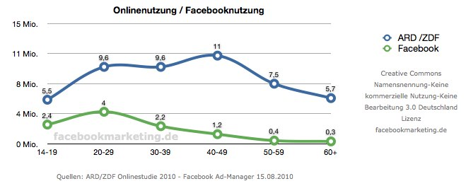 Jeder fünfte Deutsche Internetnutzer nutzt Facebook