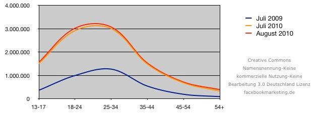 Facebook Nutzerzahlen im August 2010