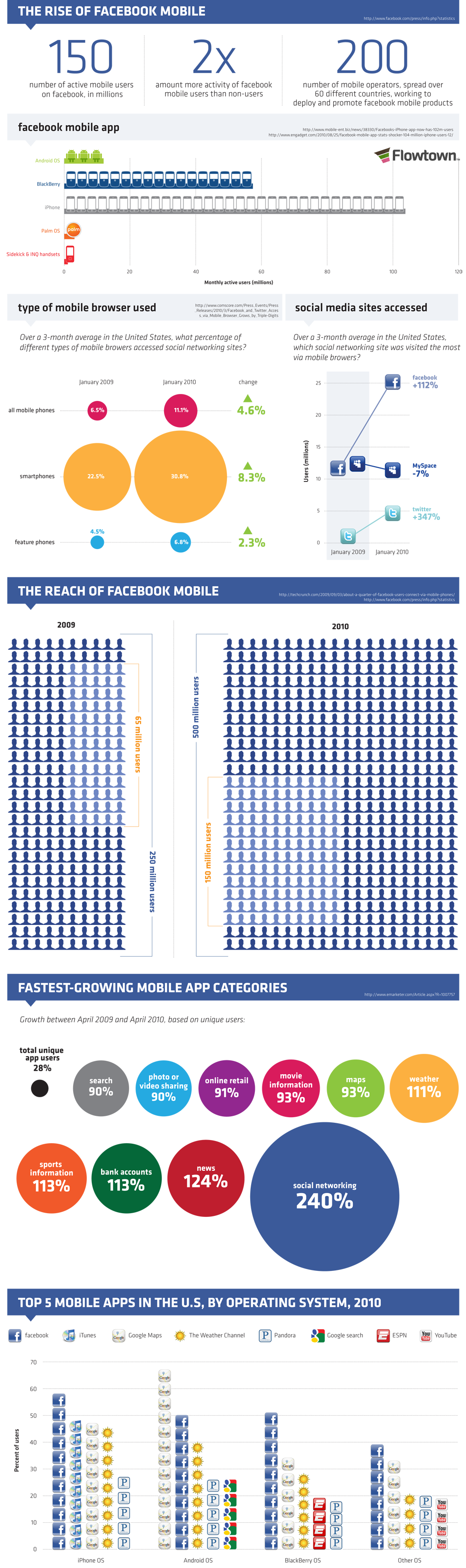 Infografik – The Rise of Facebook Mobile
