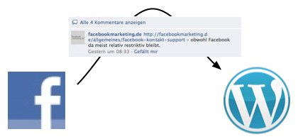 Facebook Kommentare automatisch in WordPress importieren