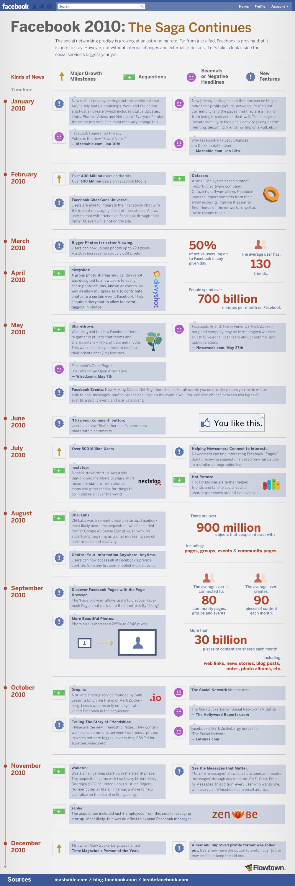 Infografik: Das war Facebook 2010 – Die Skandale, die Milestones und die Features