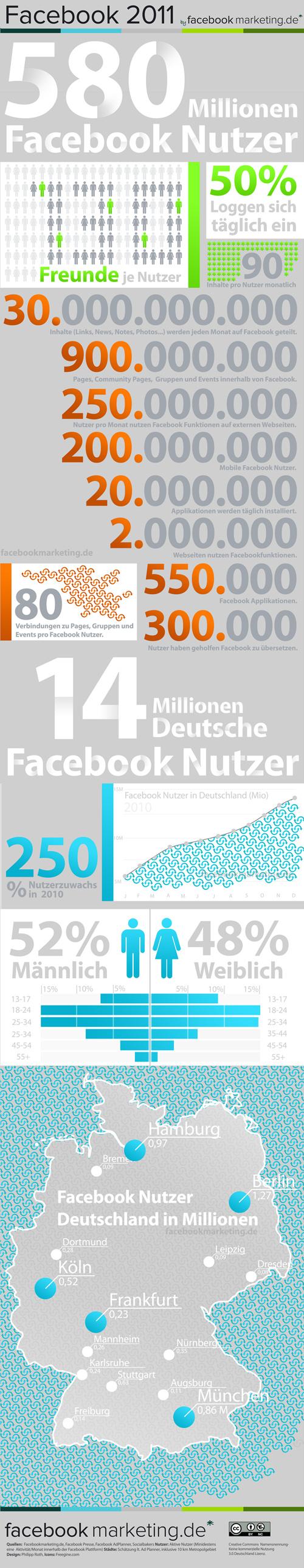 Infografik: Facebook Zahlen & Fakten 2011
