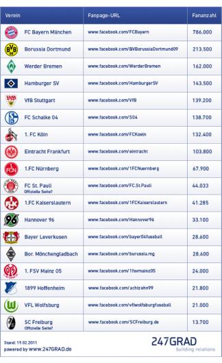 Facebook Marketing Fur Profisportler Und Vereine Teil 3