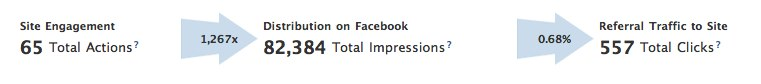 Update für Facebooks Webpage Insights