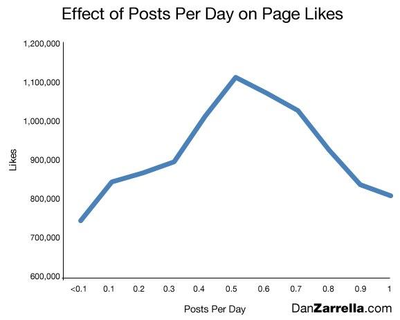 Wie oft soll ich auf einer Fanpage posten?