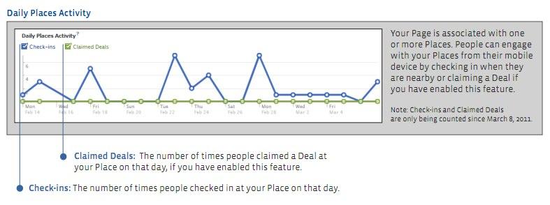 Facebook Statistiken: Insights für Places und Deals erweitert – Offizielles Facebook Insights Whitepaper
