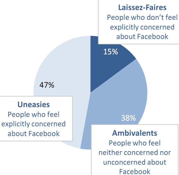47% der Nutzer vertrauen Facebook nicht