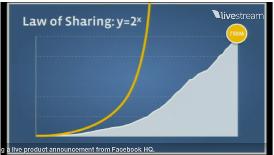 Facebook Launching Season 2011 – 750 Mio Nutzer