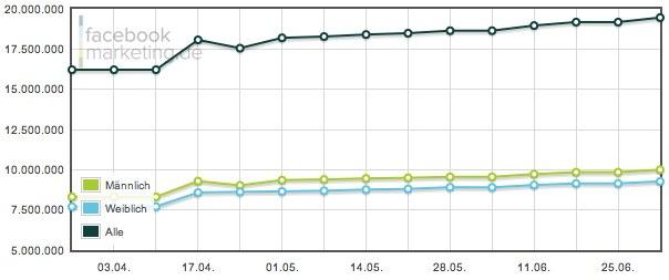 Facebook Nutzerzahlen im Juli 2011 – 19,46 Millionen aktive Facebook Nutzer in Deutschland