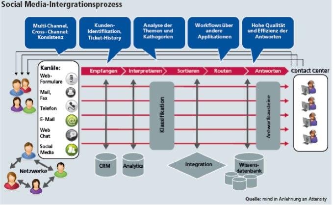Integration von Social Media in die Unternehmensprozesse
