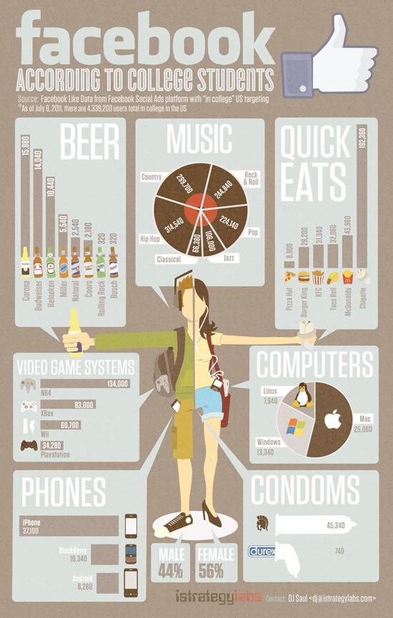 Facebook Infografik – Welche Marken & Unternehmen sind bei (US College) Studenten beliebt?