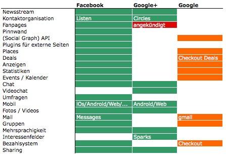 Implementierte Funktionen und Funktionen die Google bereits im Portfolio hat