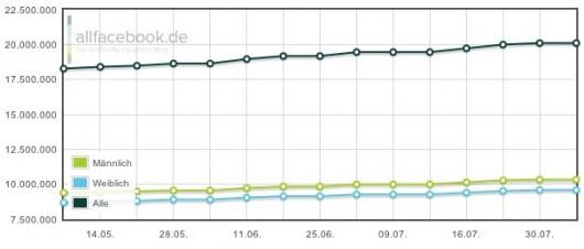 Nutzerzahlen Deutschland August 2011